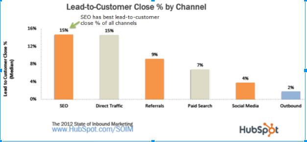 SEO Lead to Customer Higher