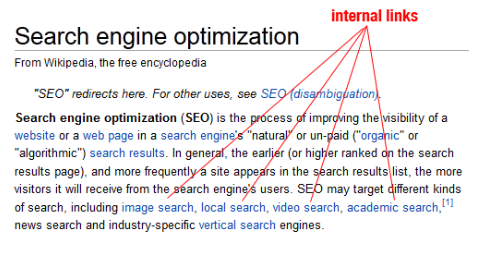 Internal Linling for SEO